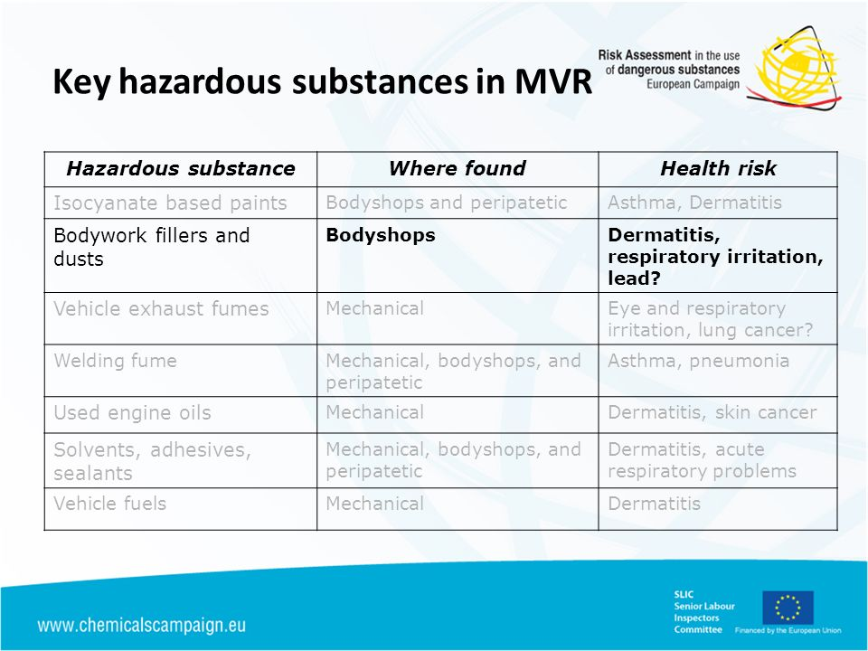 Key hazardous substances in MVR