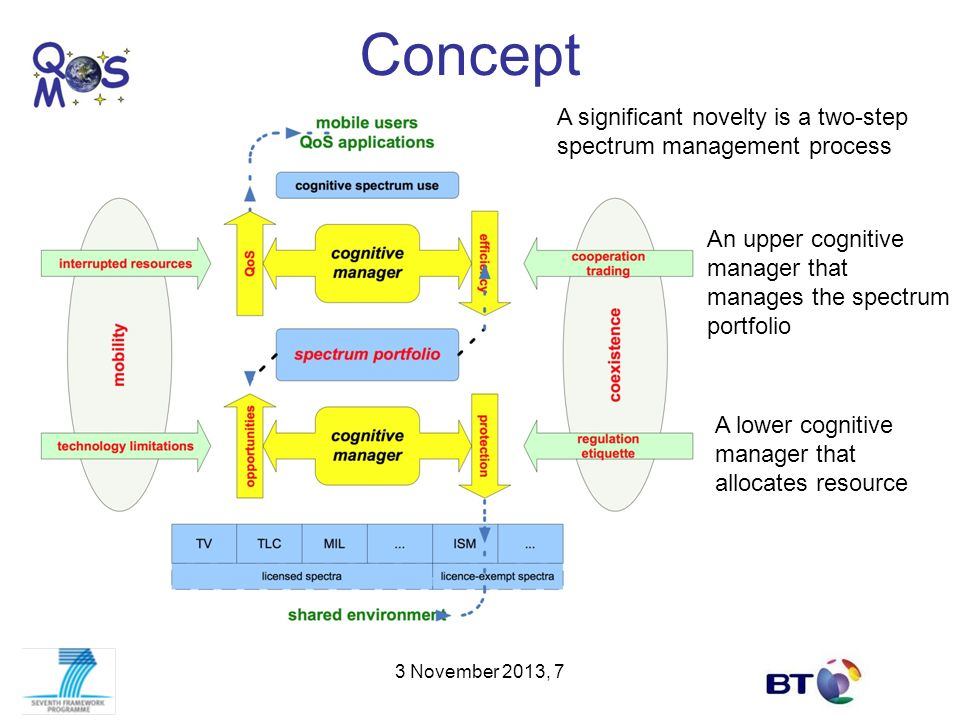 Concept A significant novelty is a two-step spectrum management process. An upper cognitive manager that manages the spectrum portfolio.