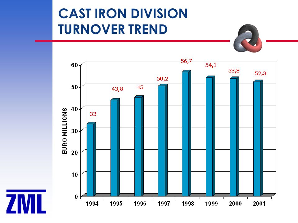 CAST IRON DIVISION TURNOVER TREND