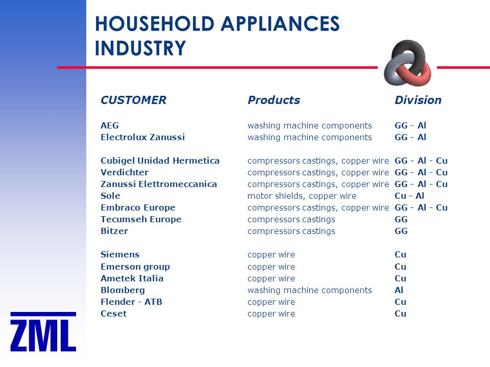 HOUSEHOLD APPLIANCES INDUSTRY CUSTOMER Products Division