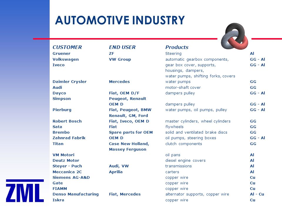 AUTOMOTIVE INDUSTRY CUSTOMER END USER Products Gruener ZF Steering Al