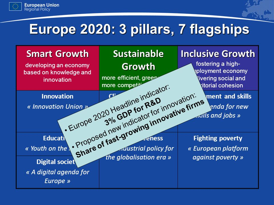 Europe 2020: 3 pillars, 7 flagships