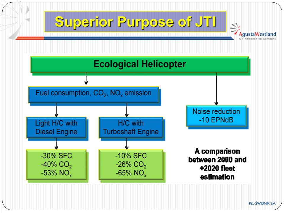Superior Purpose of JTI
