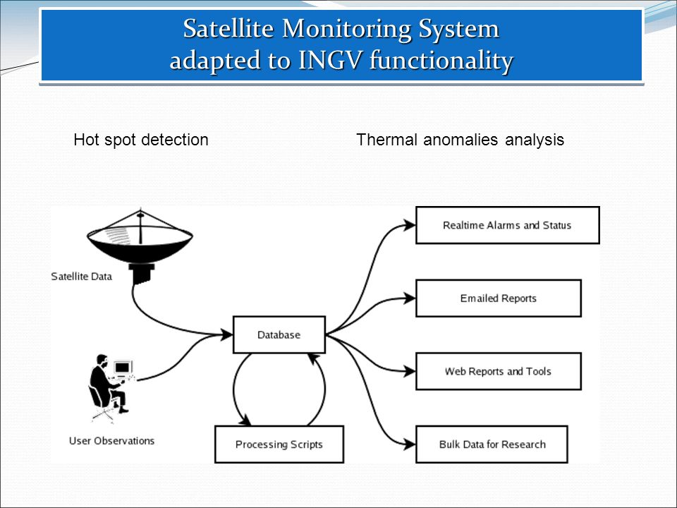 Satellite Monitoring System adapted to INGV functionality