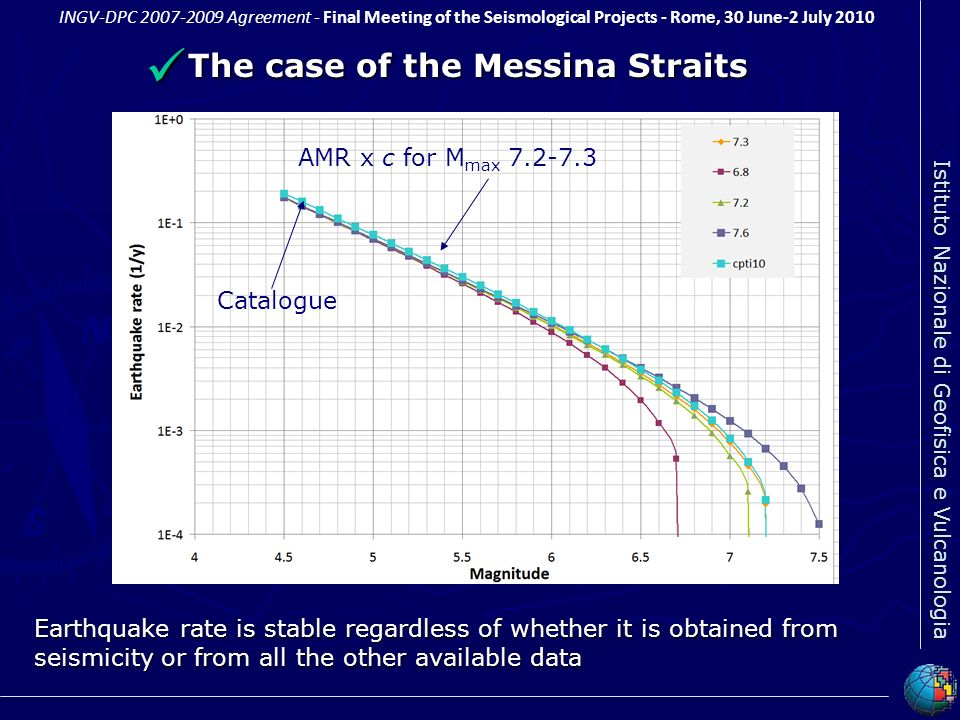The case of the Messina Straits