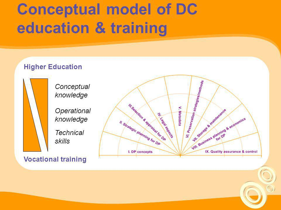 Conceptual model of DC education & training