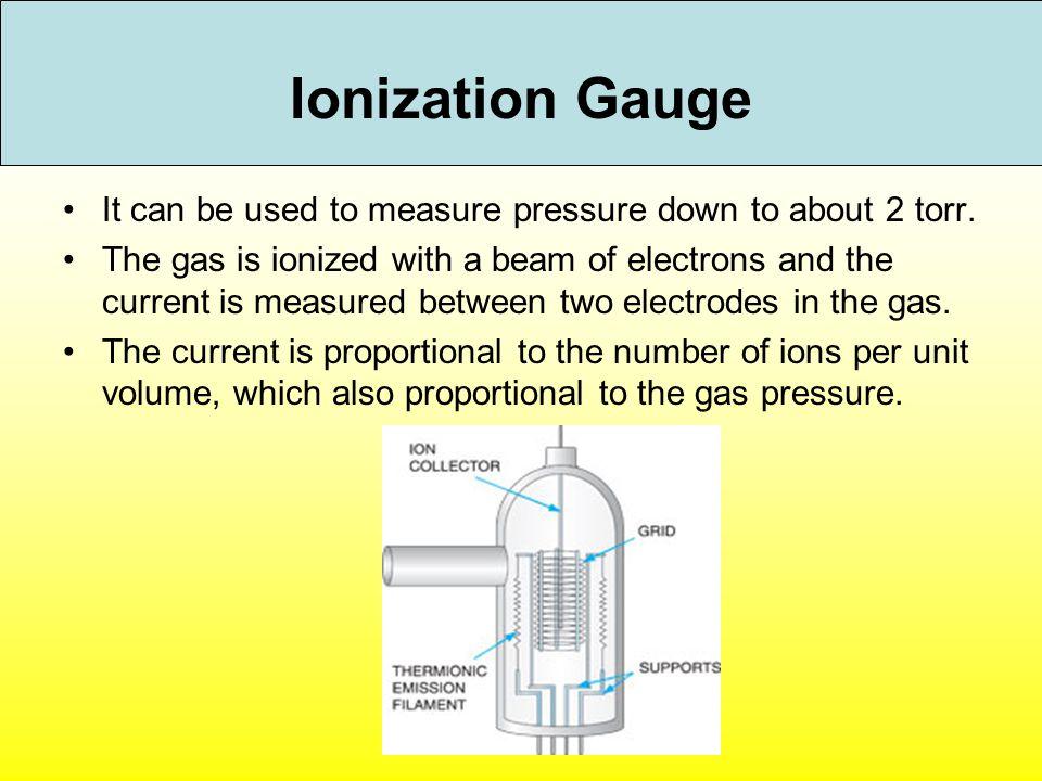 Ionization Pressure Gauge Symbol Schematic Data Wiring Diagram