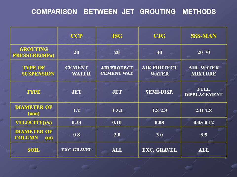COMPARISON BETWEEN JET GROUTING METHODS