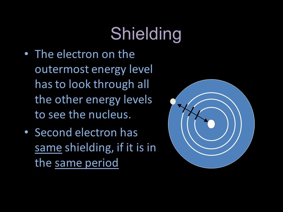 Shielding The electron on the outermost energy level has to look through all the other energy levels to see the nucleus.