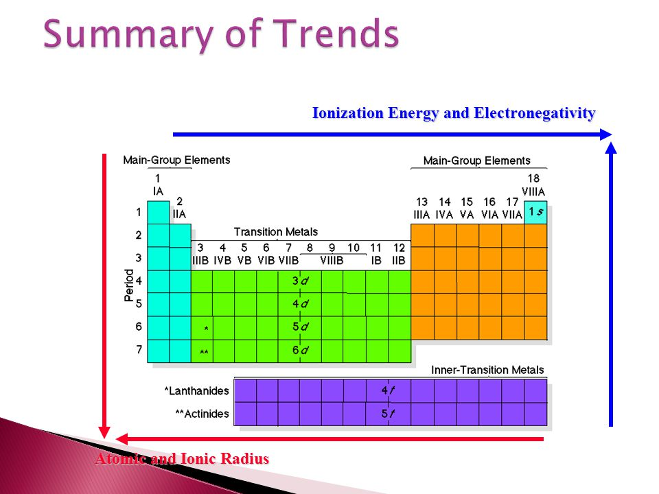 Summary of Trends Ionization Energy and Electronegativity