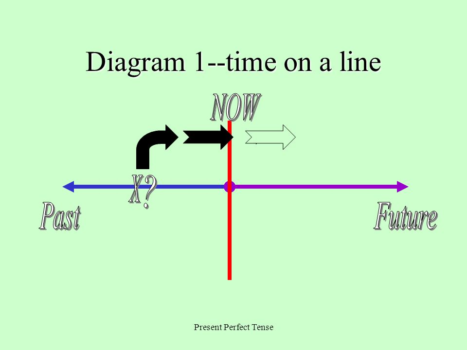 Diagram 1--time on a line