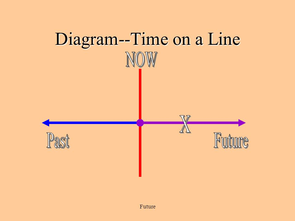 Diagram--Time on a Line
