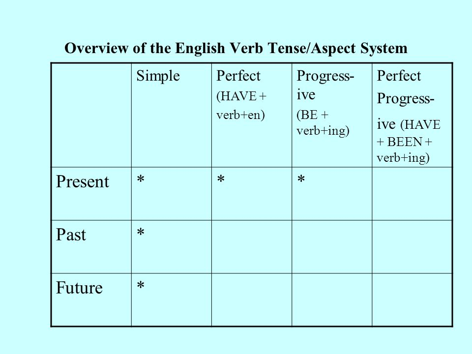 Overview of the English Verb Tense/Aspect System