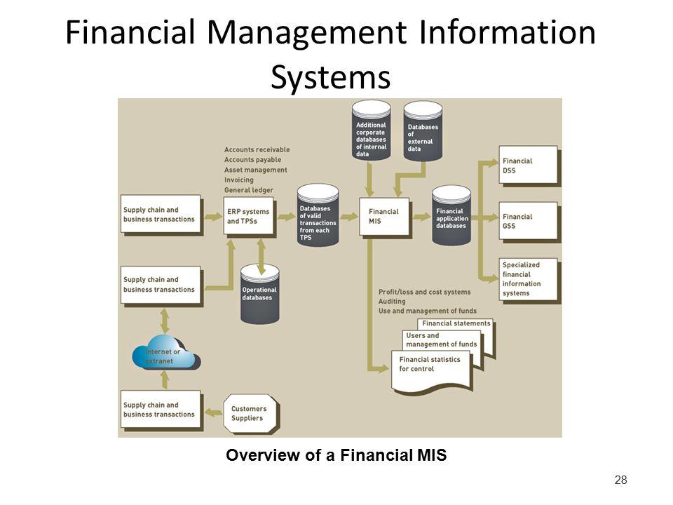 Management Information Systems Ppt Video Online Download
