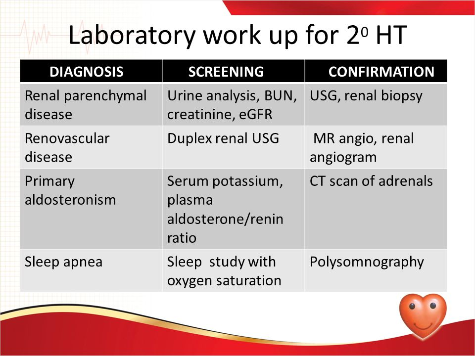 Laboratory work up for 20 HT