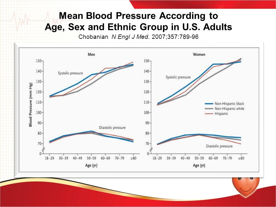 Mean Blood Pressure According to Age, Sex and Ethnic Group in U. S