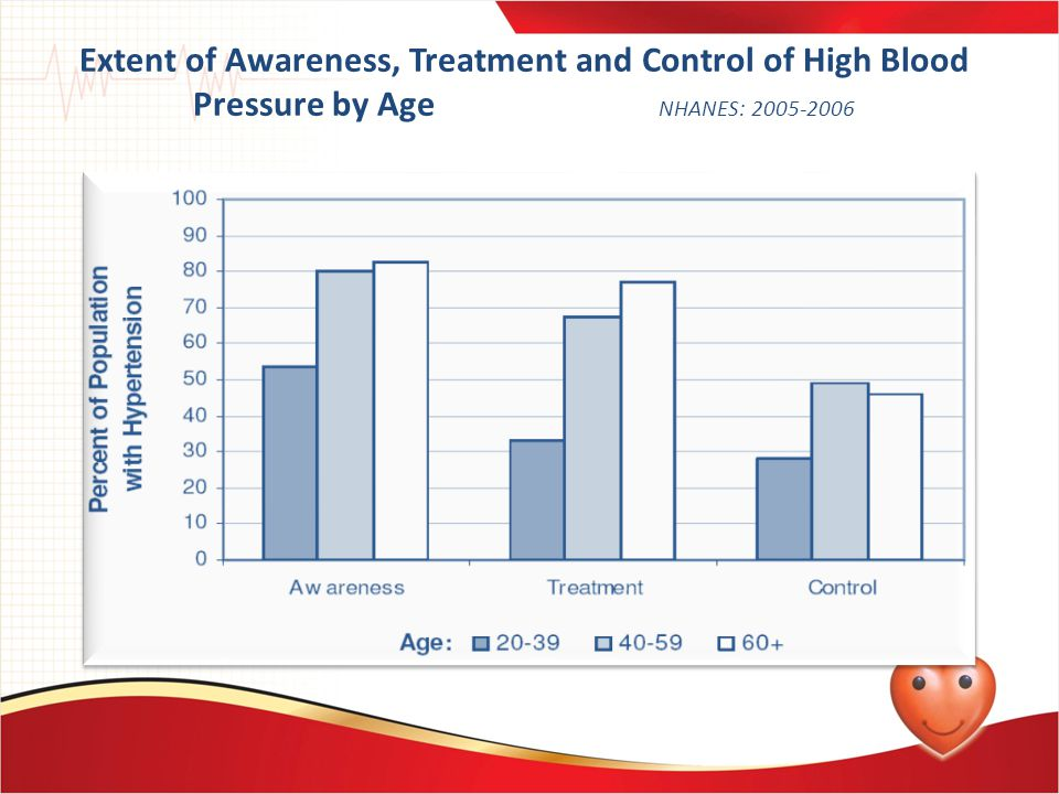 Extent of Awareness, Treatment and Control of High Blood Pressure by Age NHANES: 2005-2006