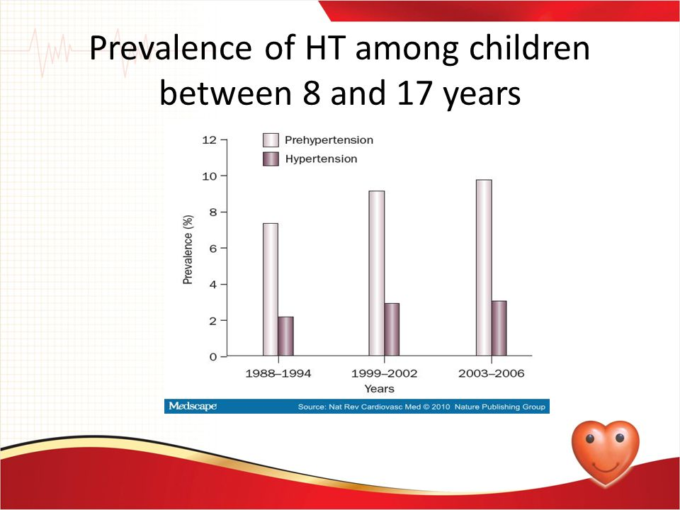 Prevalence of HT among children between 8 and 17 years