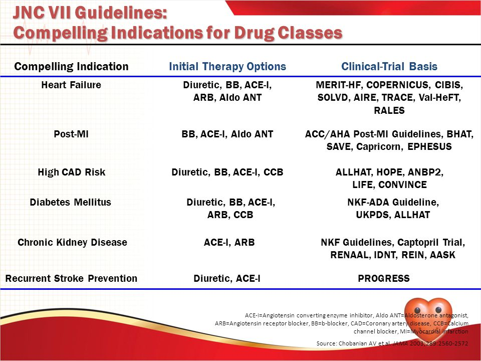 Compelling Indications for Drug Classes