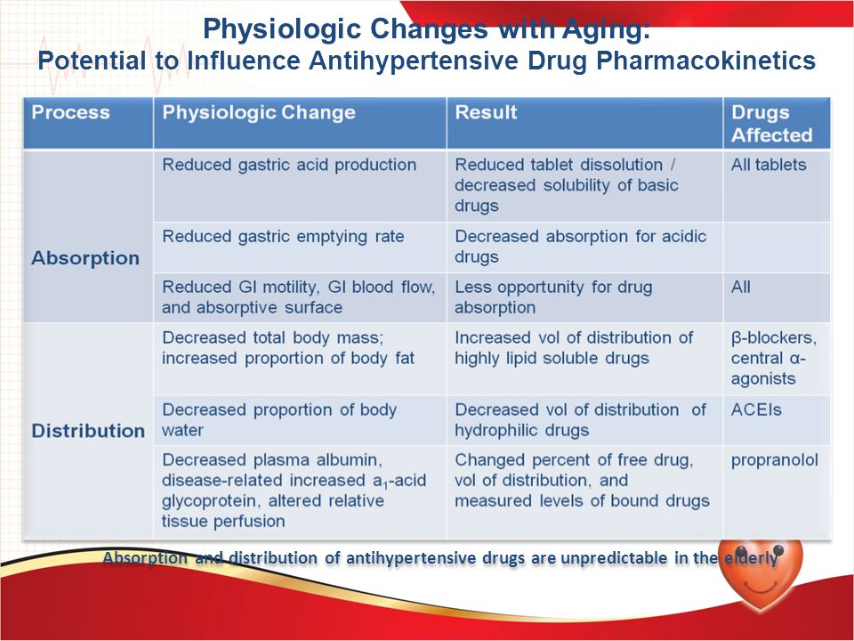 Physiologic Changes with Aging: Potential to Influence Antihypertensive Drug Pharmacokinetics