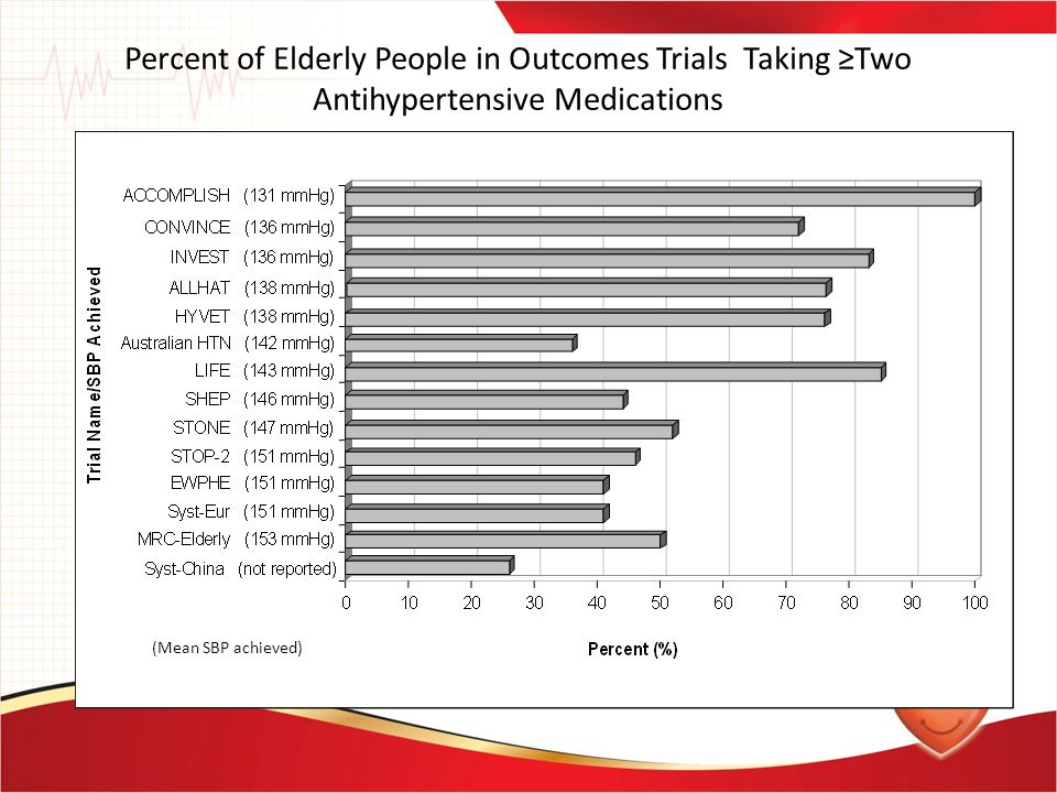 Percent of Elderly People in Outcomes Trials Taking ≥Two Antihypertensive Medications