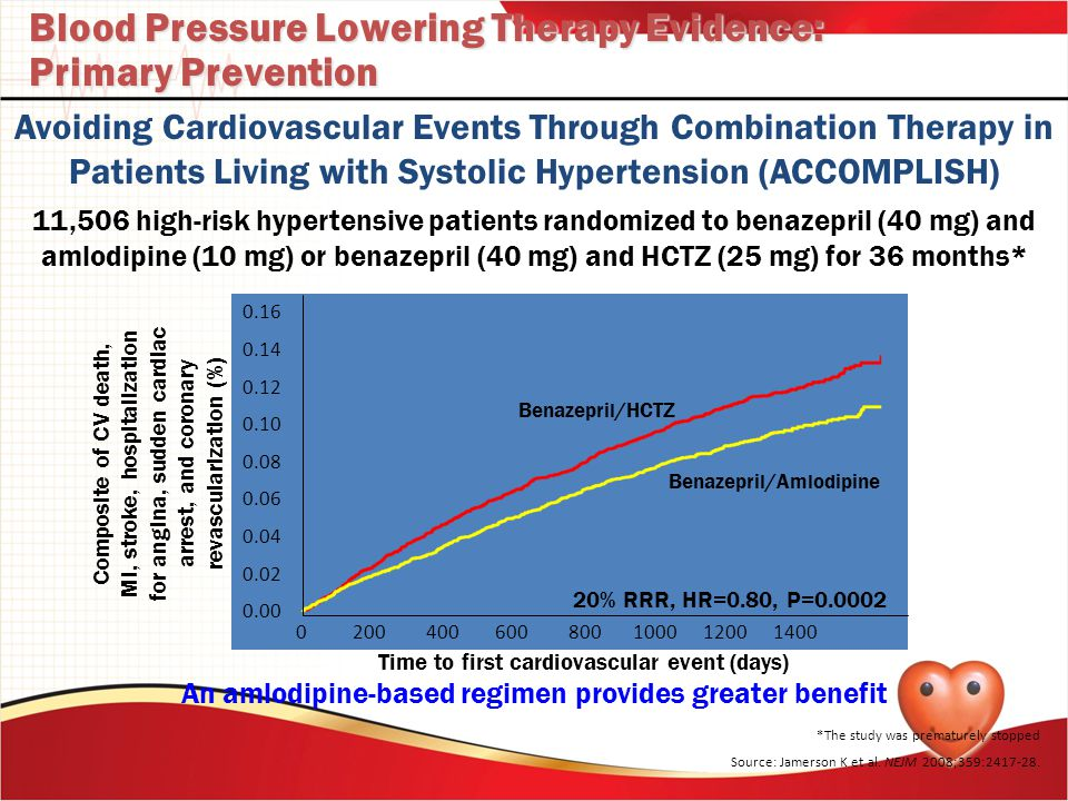Blood Pressure Lowering Therapy Evidence: Primary Prevention