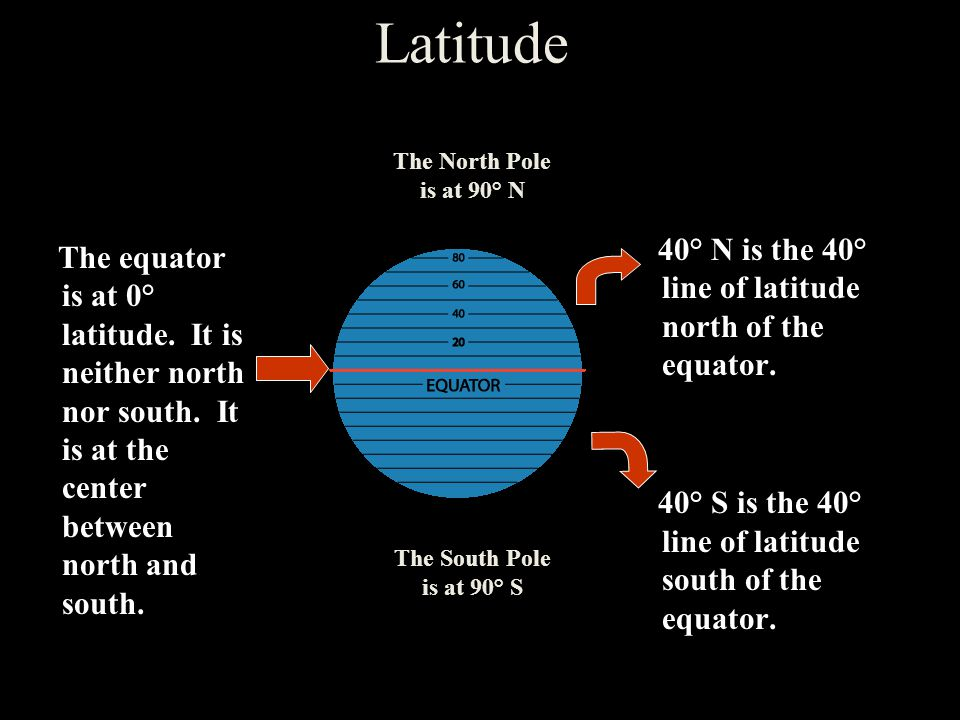 Latitude The North Pole is at 90° N The South Pole is at 90° S