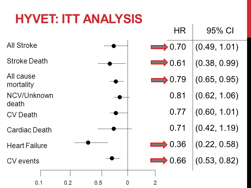 Hypertension in Older Persons: A Systematic Review of ...