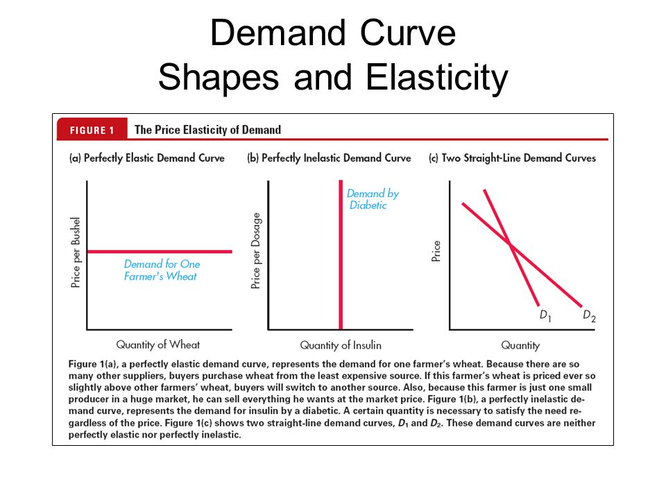 The Elasticity Of Demand Ppt Video Online Download