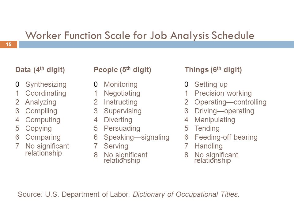 Worker Function Scale for Job Analysis Schedule