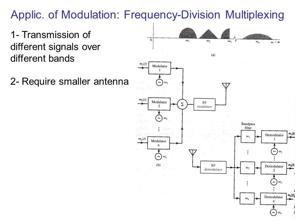 Applic. of Modulation: Frequency-Division Multiplexing