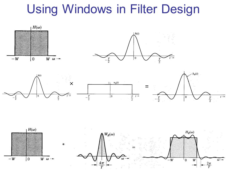 Using Windows in Filter Design