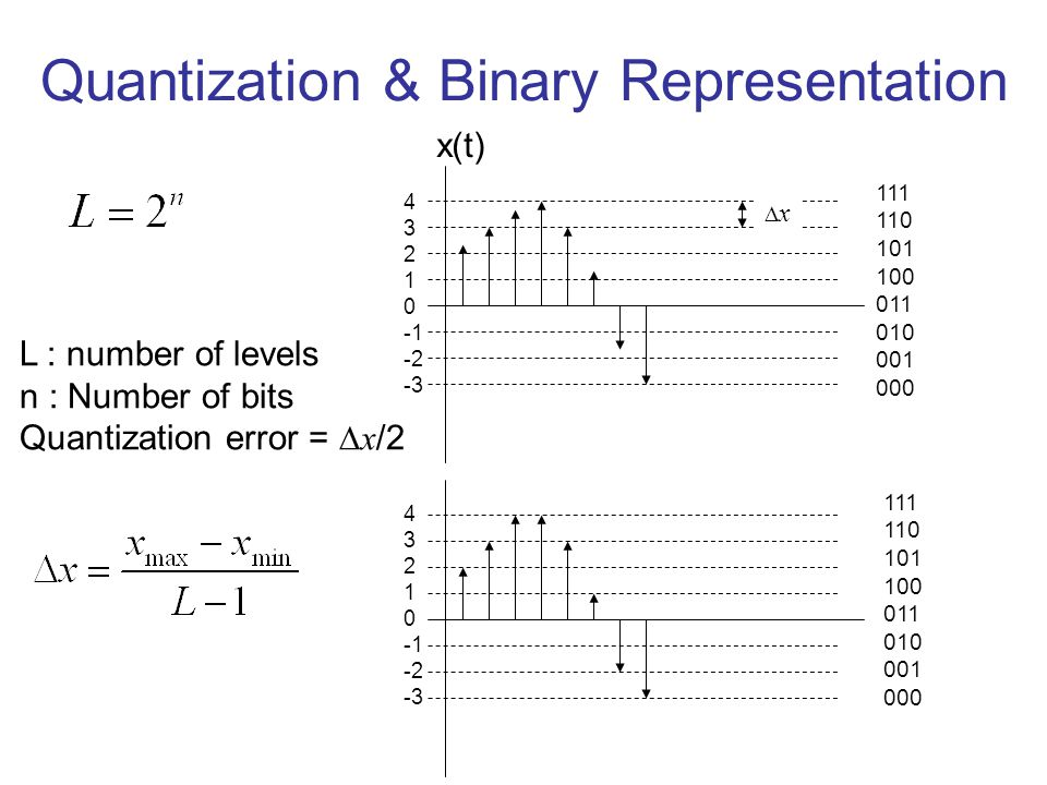 Quantization & Binary Representation