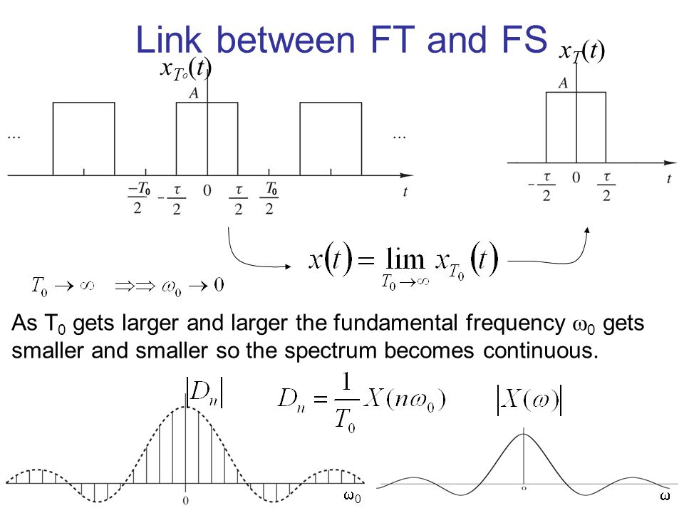 Link between FT and FS xT(t) xTo(t)