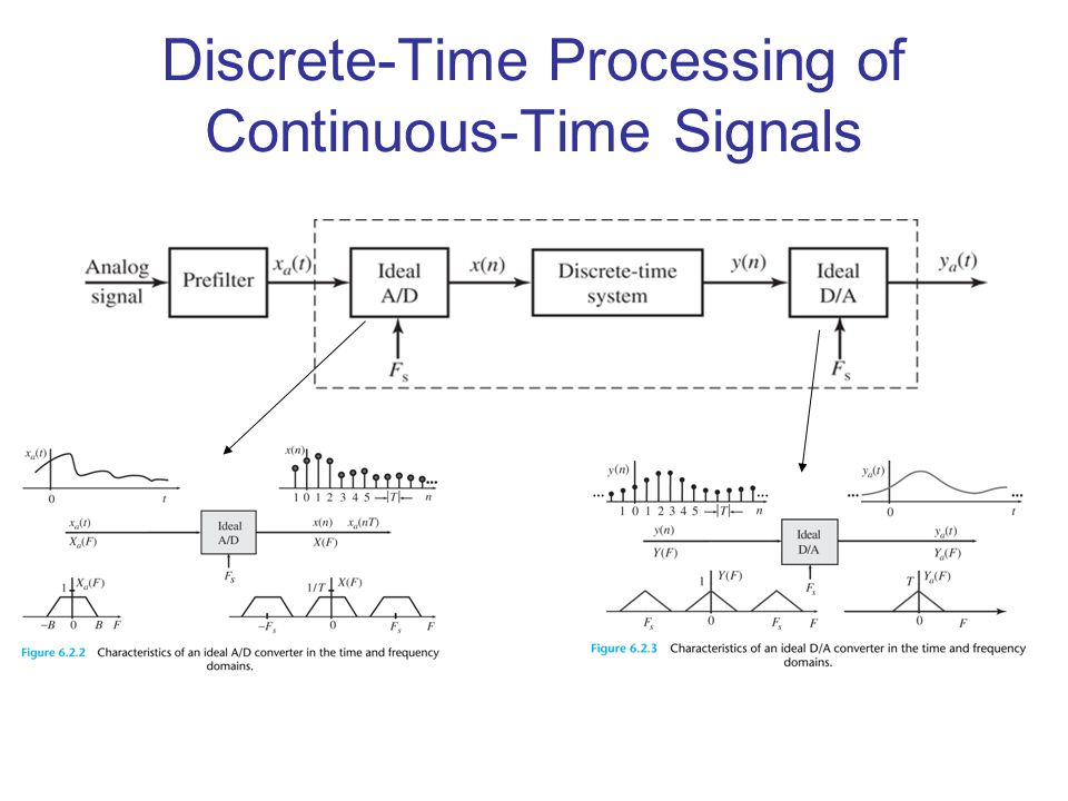 Discrete-Time Processing of Continuous-Time Signals