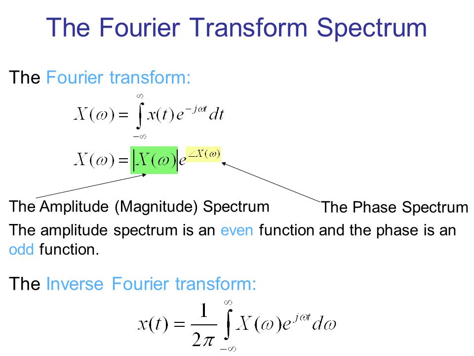 The Fourier Transform Spectrum