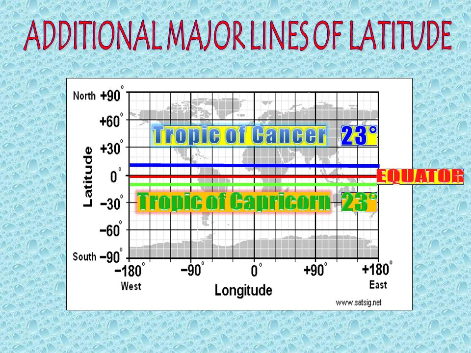 ADDITIONAL MAJOR LINES OF LATITUDE