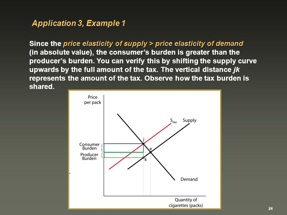 Price Elasticity Of Supply And Applications Of The Elasticity