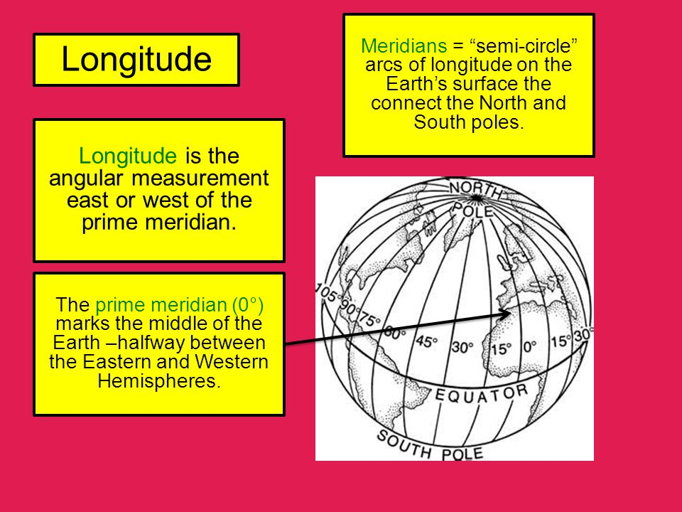 Meridians = semi-circle arcs of longitude on the Earth's surface the connect the North and South poles.