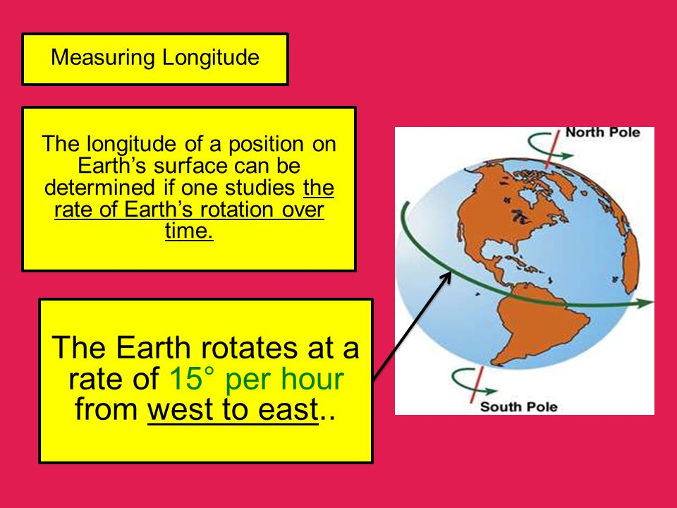 The Earth rotates at a rate of 15° per hour from west to east..