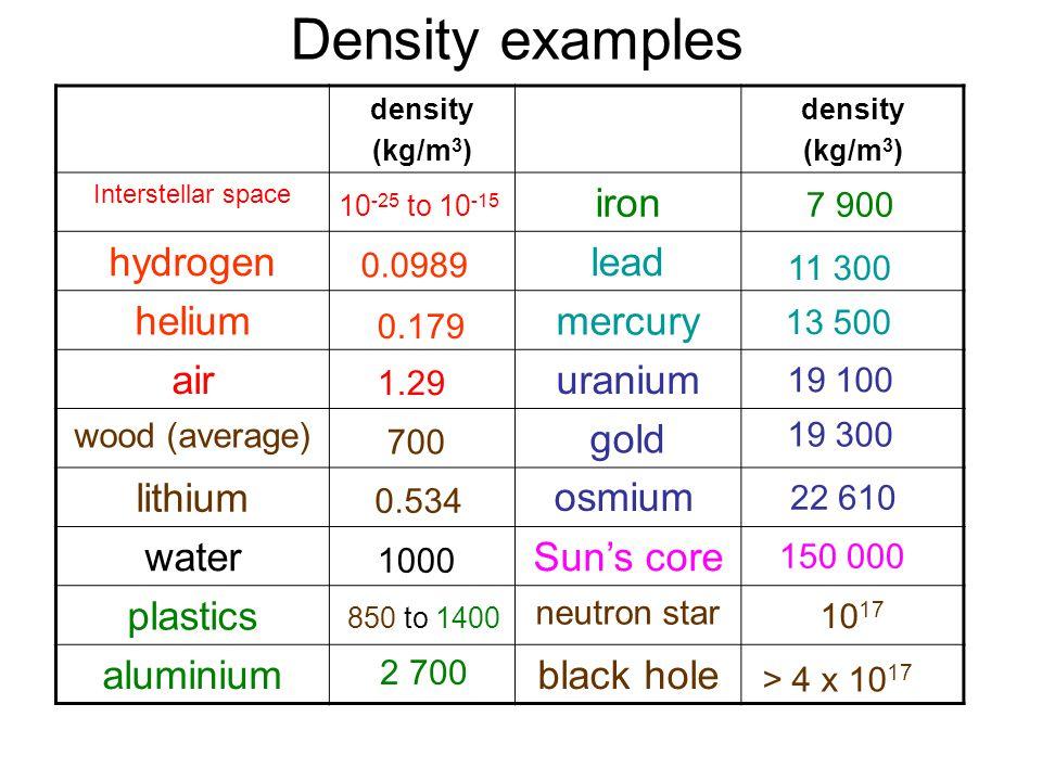 Edexcel Igcse Certificate In Physics 5 1 Density And Pressure