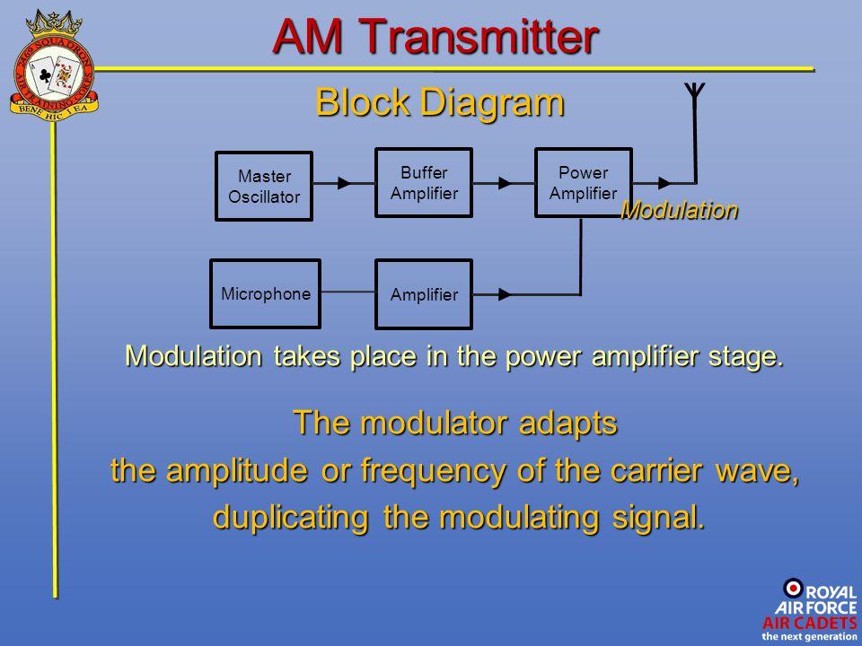 Advanced Radio And Radar Ppt Video Online Download