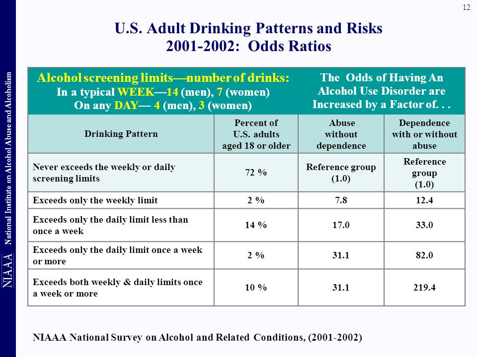 U.S. Adult Drinking Patterns and Risks : Odds Ratios
