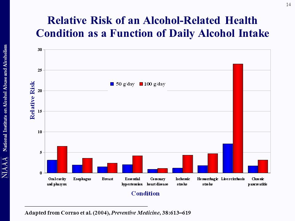 Relative Risk of an Alcohol-Related Health Condition as a Function of Daily Alcohol Intake