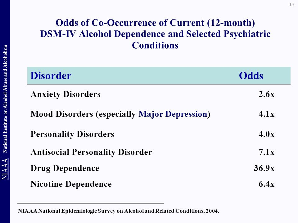 Odds of Co-Occurrence of Current (12-month) DSM-IV Alcohol Dependence and Selected Psychiatric Conditions