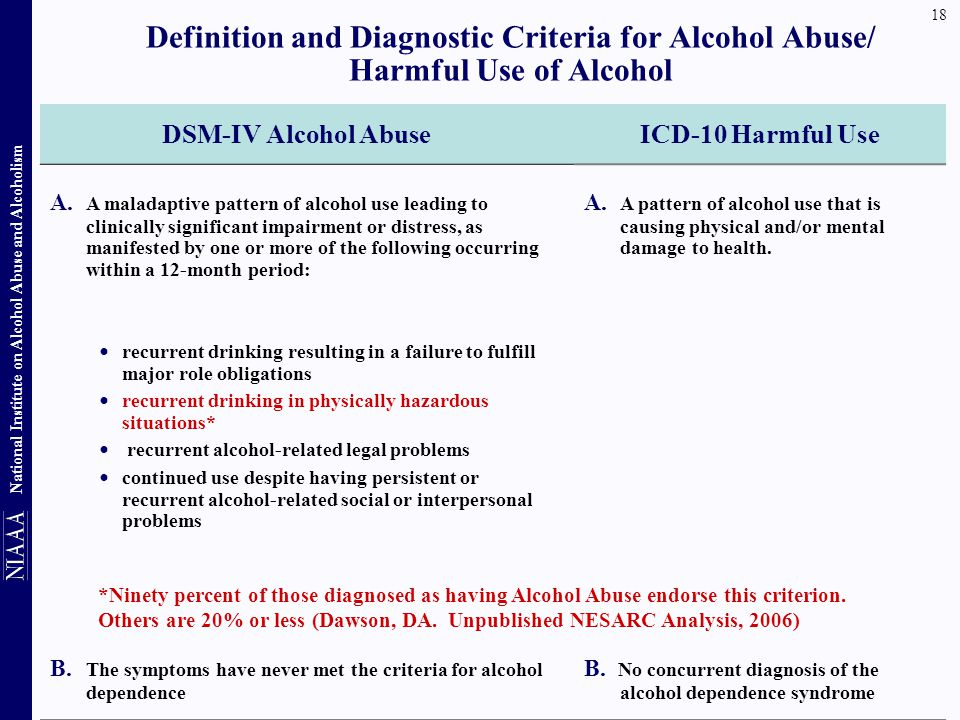 Definition and Diagnostic Criteria for Alcohol Abuse/ Harmful Use of Alcohol