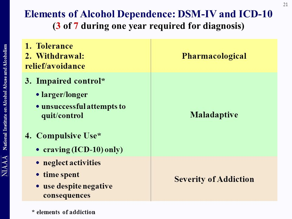 Elements of Alcohol Dependence: DSM-IV and ICD-10 (3 of 7 during one year required for diagnosis)