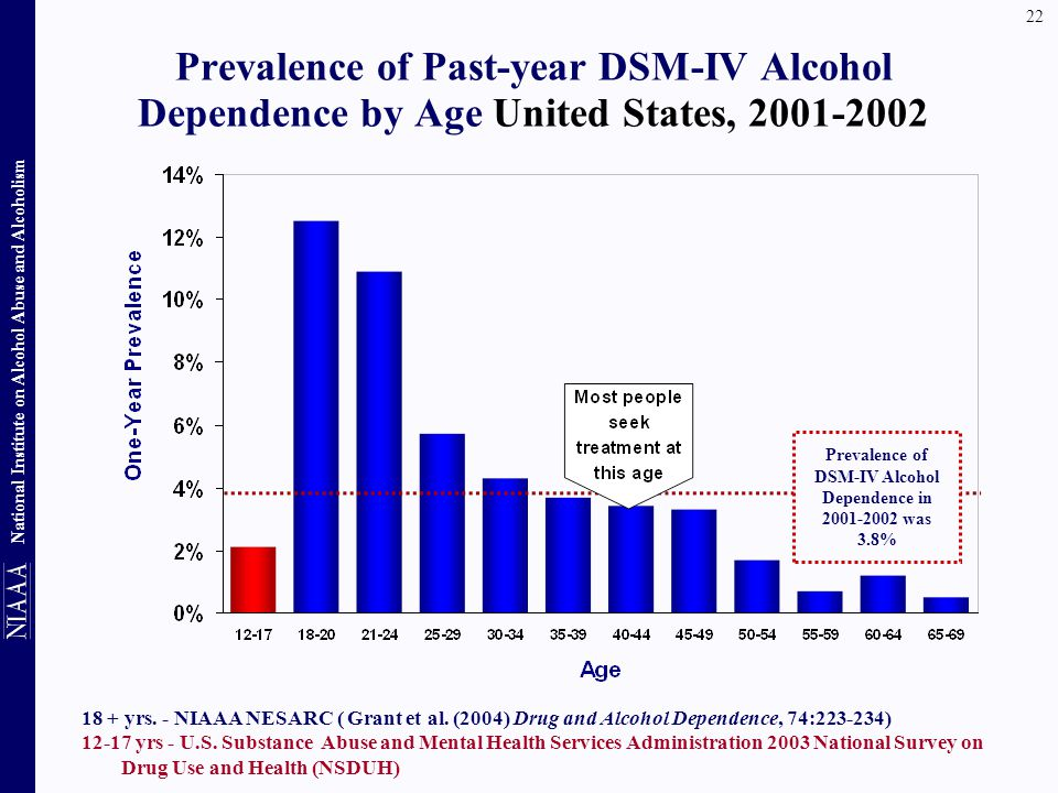 Prevalence of DSM-IV Alcohol Dependence in was 3.8%