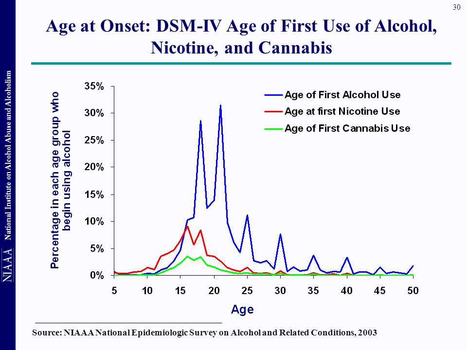 Age at Onset: DSM-IV Age of First Use of Alcohol, Nicotine, and Cannabis
