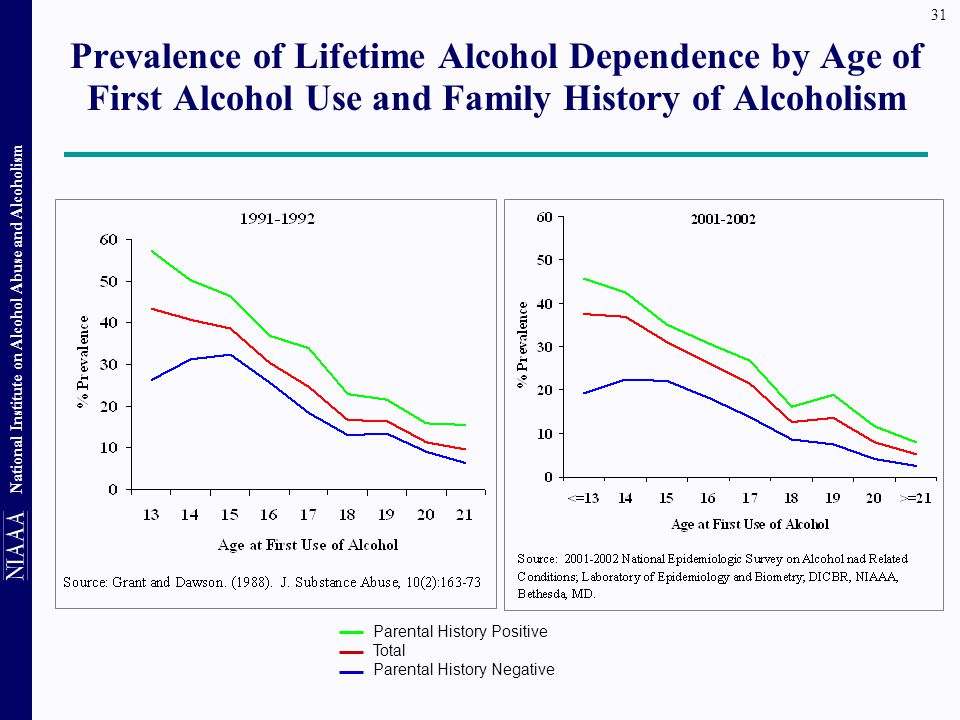 Prevalence of Lifetime Alcohol Dependence by Age of First Alcohol Use and Family History of Alcoholism